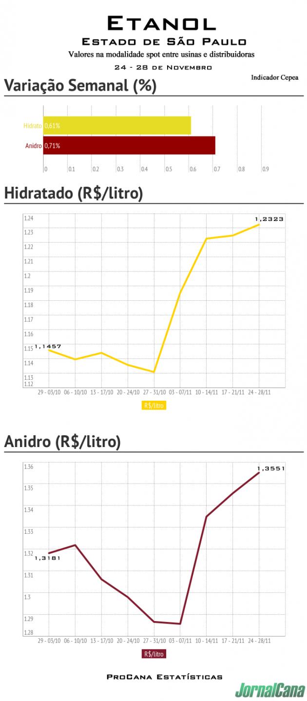 Indicador_Cepea_novembro_indicador_anp_para_a_ultima_semana_de_novembro (1)