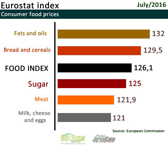 Food Index EU Consumer July 2016