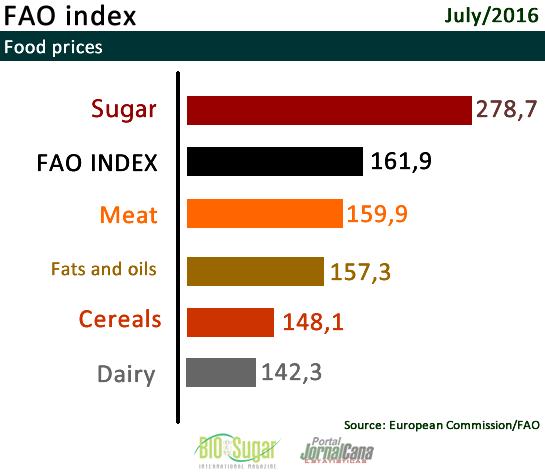 Food Index FAO July 2016