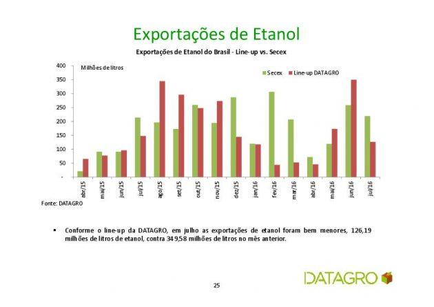 datagro exportação etanol