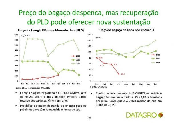 datagro pld