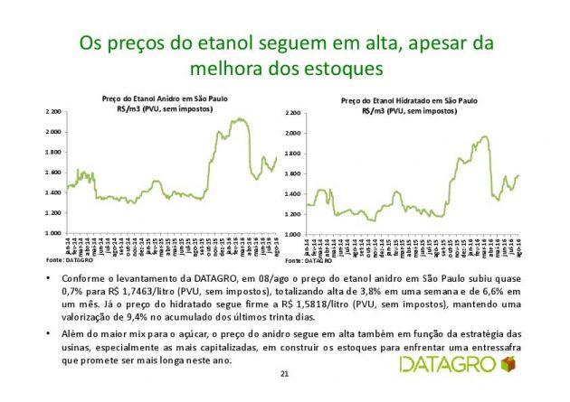 datagro preço etanol